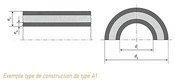 STRPEPP : Exemple type de construction de type A1